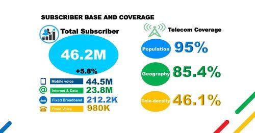 Source: Ethio Telecom