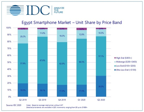 Egypt smartphone market by price band.  (Source: IDC 2020)