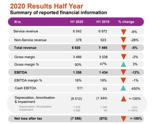 Graphic courtesy of Cell C's 2020 interim results presentation.