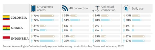 Uganda was excluded from the Meaningful Connectivity calculations because of data limitations.