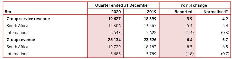 Source: Vodacom Group trading update for the quarter ended December 31, 2020.