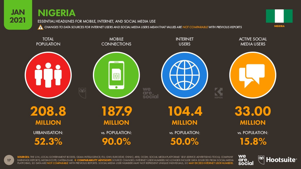 Source: Digital 2021: Nigeria report from DataReportal and partners Hootsuite and We Are Social.