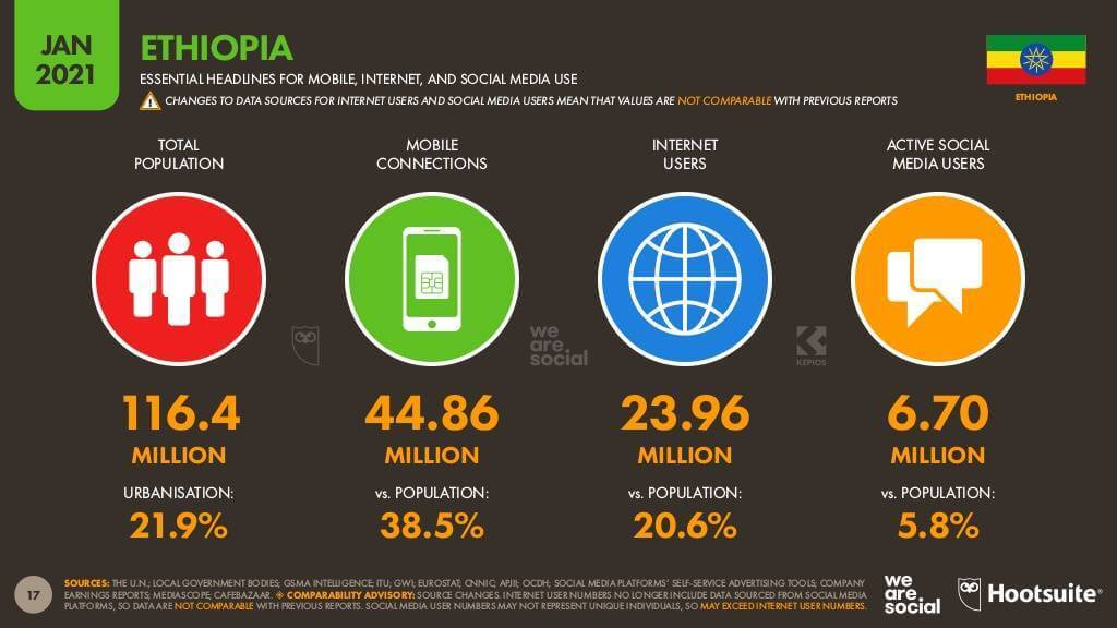 Source: Digital 2021: Ethiopia report from DataReportal and partners Hootsuite and We Are Social.