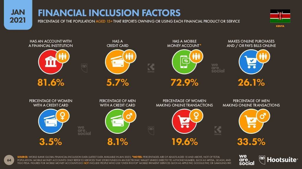 Source: Digital 2021: Kenya report from DataReportal and partners Hootsuite and We Are Social.