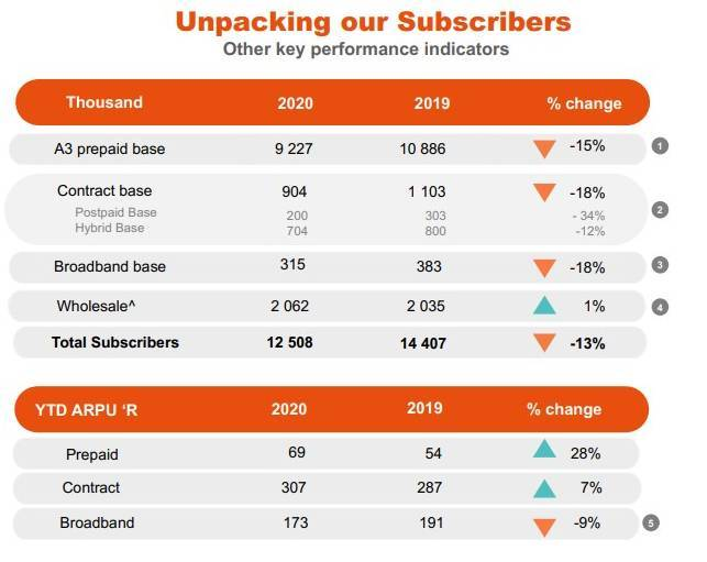 Table courtesy of Cell C's results presentation for the year ended December 31, 2020.
