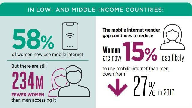 Source:  GSMA's Mobile Gender Gap Report 2021.</