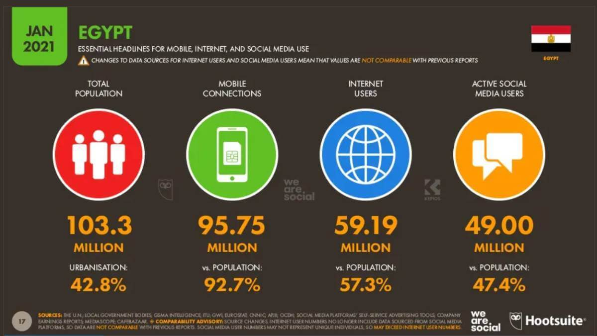 (Source: Digital 2021: Egypt report from DataReportal and partners Hootsuite and We Are Social.)