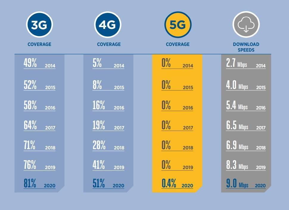 Source: GSMA's State of Mobile Internet Connectivity Report 2021 Sub-Saharan-Africa.