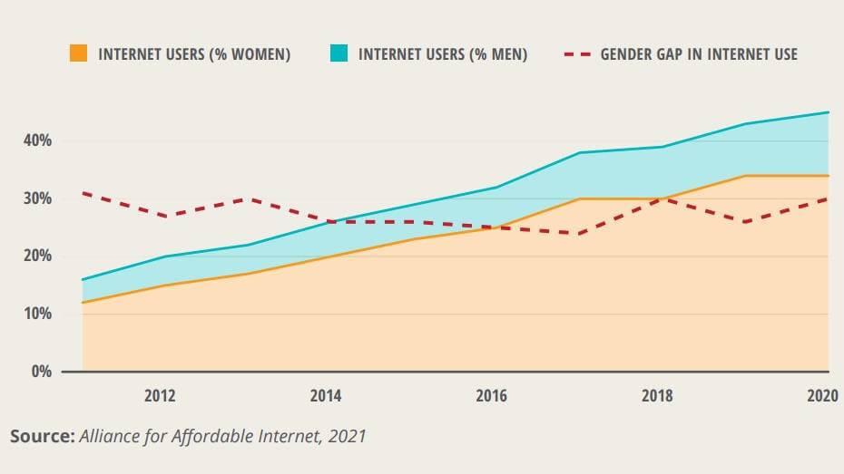 Source: Alliance for Affordable Internet 2021.