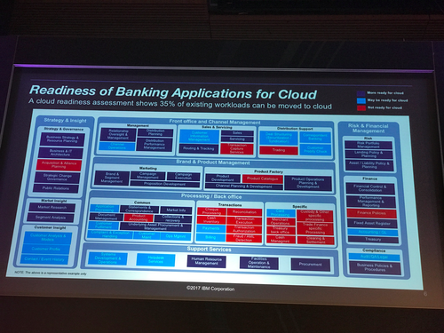 A typical bank's apps, illustrating the complexity of cloud migration.