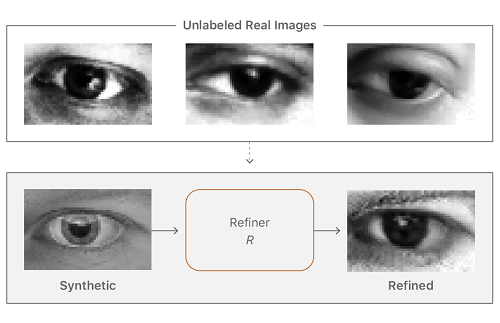 A screen shot from Apple's first published paper on machine learning (Source: Apple)