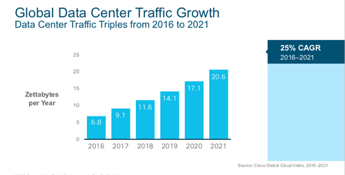 Cloud migration is driving traffic to the data center, Thomas Barnett Jr., Cisco director of service provider forecasts and trends, says. Popular consumer services like Netflix live in the cloud, and enterprise operations such as healthcare and financial institutions are migrating.