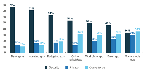 How do users prioritize security, privacy and convenience for different types of applications? Source: IBM.