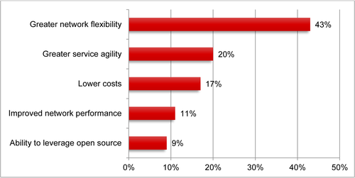 Source: Heavy Reading's May 2015 Network Transformation Survey, sponsored by Brocade; n=106