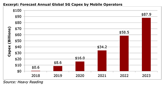 Chart that provides insight into how the cost of 5G networks is an obstacle to deploying them.