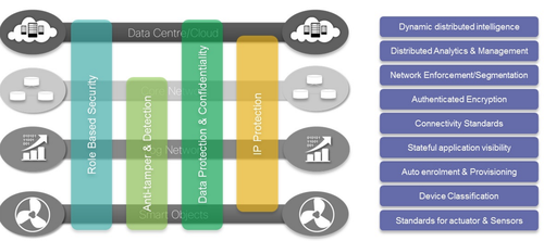 Proposed security architecture, Cisco Systems