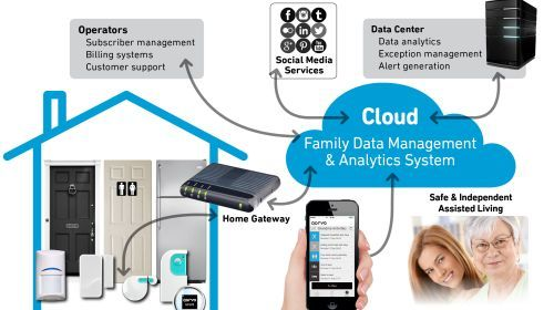 The Qorvo Senior and Family Lifestyle system provides next-gen smart home technologies combining a sensor network in the home with cloud intelligence that learns how the home should function and sends an alert when there is a problem.