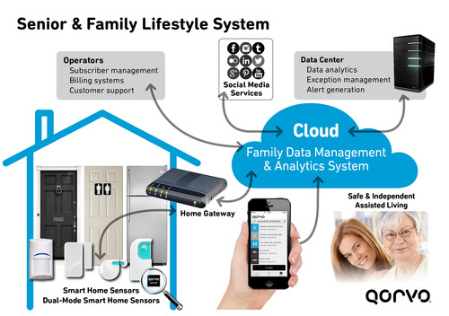 Family and Senior Lifestyle systems combine a network of sensors in the home with cloud intelligence, service operators and monitoring via a smart phone.