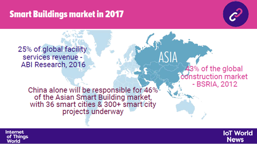 Asia is poised to dominate the global smart buildings market within a few years' time.