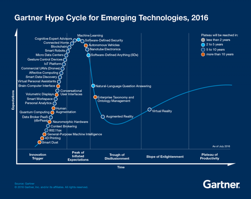 According to Gartner, VR is returning from the depths of the 'trough of disillusionment' while AR's worst moments are yet to come.