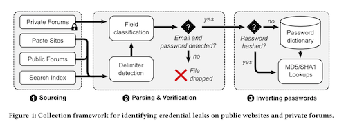 Image from 'Data Breaches, Phishing, or Malware? Understanding the Risks of Stolen Credentials' by Thomas, Li, et al