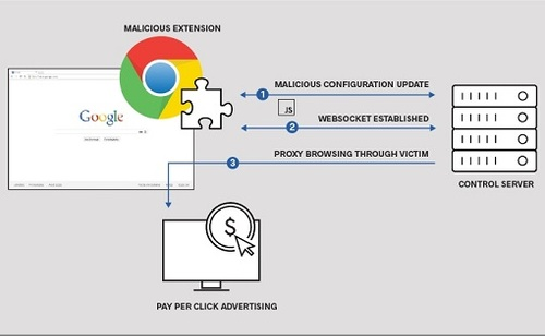 The malicious extension at work (Source: ICEBERG)