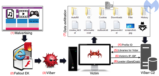 How the malvertising campaign works\r\n(Source: Malwarebytes)\r\n