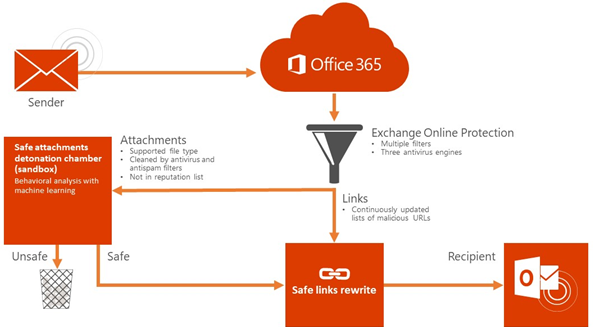 How Microsoft's Office 365 ATP should work\r\n(Source: Microsoft)\r\n