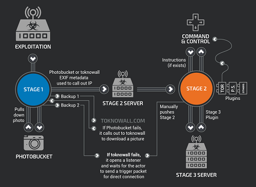 A diagram of the VPNFilter botnet malware in action