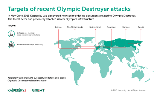 (Source: Kasperksy Labs)