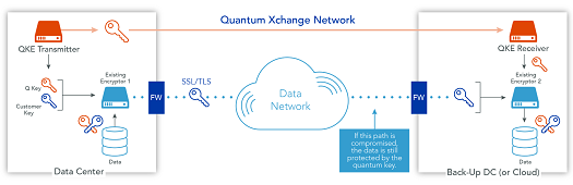 (Source: Quantum Xchange)