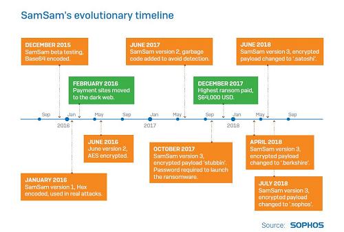 SamSam Timeline\r\n(Source: Sophos)\r\n