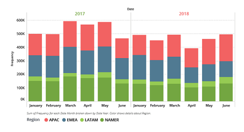 DDoS attacks in first half 2017 and first half 2018 (Source: NetScout)