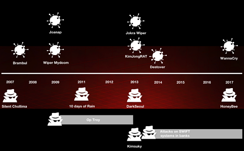 North Korea timeline