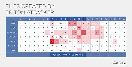 Heatmap of Triton attacker operating hours\r\n(Source: FireEye)\r\n