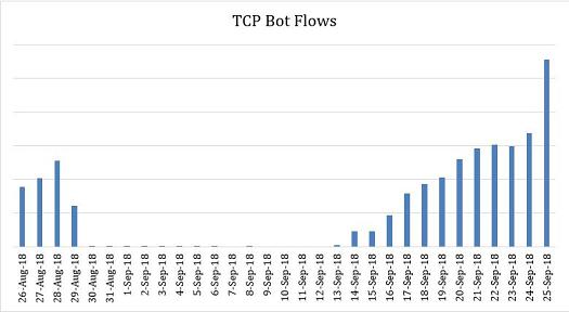 Tracking Satori botnet traffic\r\n(Source: CenturyLink)\r\n