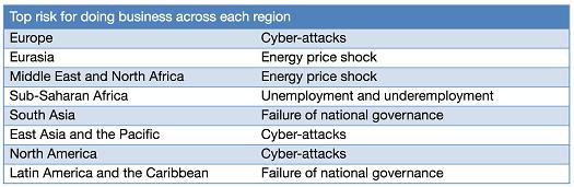 (Source: World Economic Forum)