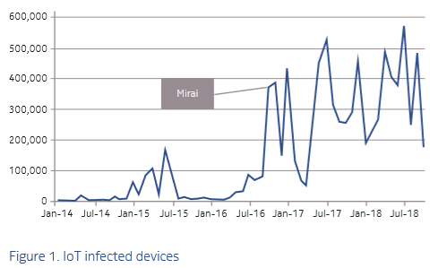 Devices infected by botnets