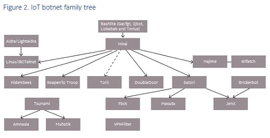 Botnet family (Source: Nokia)