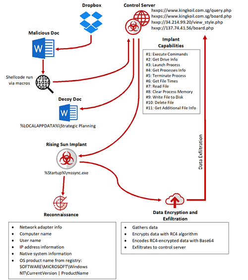 Infection flow of the Rising Sun implant, which eventually sends data to the attacker's control servers.\r\n(Source: McAfee)\r\n