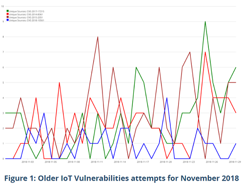 Older IoT vulnerabilities attempts recorded in November 2018