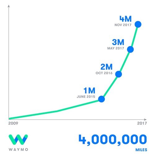 It took Waymo only 6 months to go from 3 million to 4 million miles. Image: Waymo