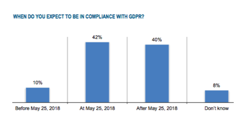 Source - The Race to GDPR, a study by Ponemon Institute