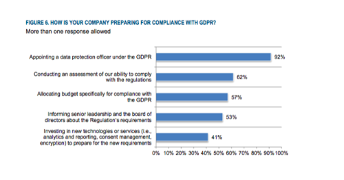 Source - The Race to GDPR, study by Ponemon Institute