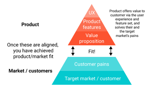 Achieving product/market fit is vital.