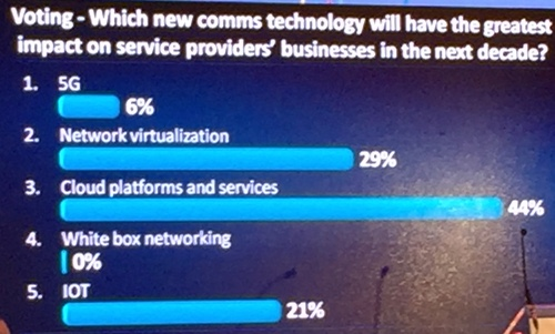 Results from a Digital Operations Transformation Summit poll by Light Reading CEO and Founder Steve Saunders.