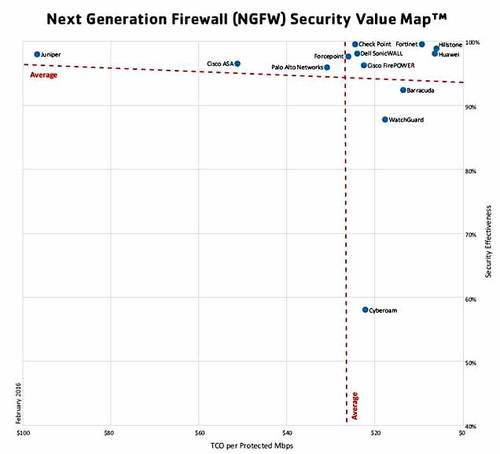 Results from NSS Labs' Next Generation Firewall Group Test.