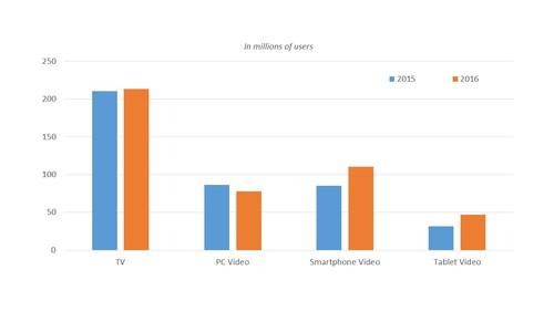 Source: Q1 2016 Nielsen Comparable Metrics Report