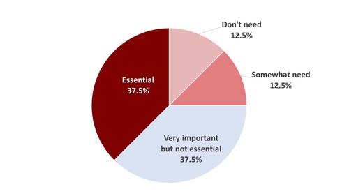Source: VTAB Survey I, 2016