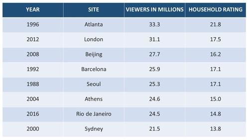 Source: NBC/The Nielsen Company